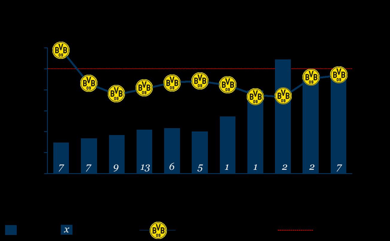 Umsatzerlöse, Personalkostenquote und sportlicher Erfolg Borussia Dortmund