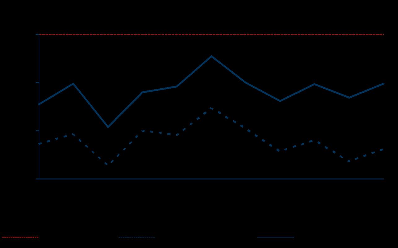 Personalkostenquote Bundesliga