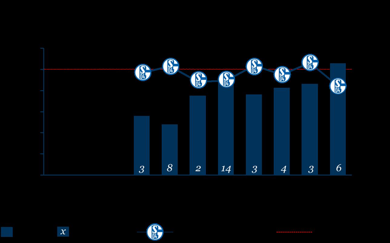 Personalkostenquote