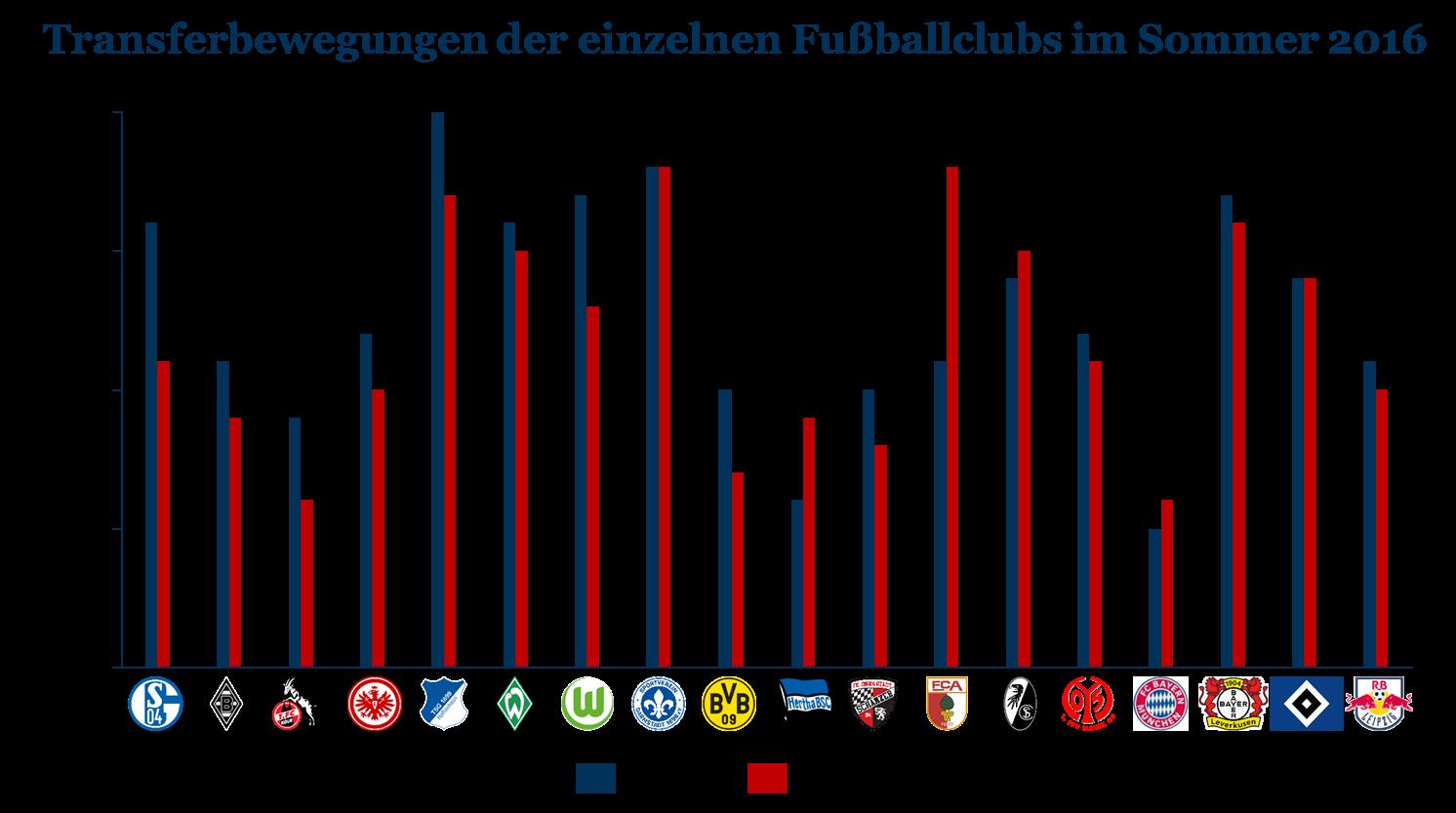 Transferperiode 2016
