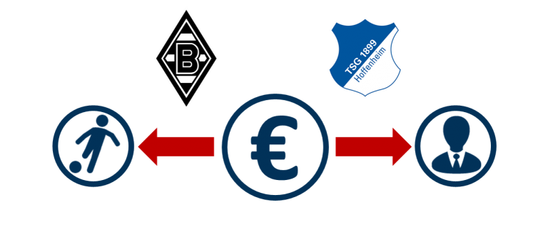 Personalkostenquote Gladbach & Hoffenheim