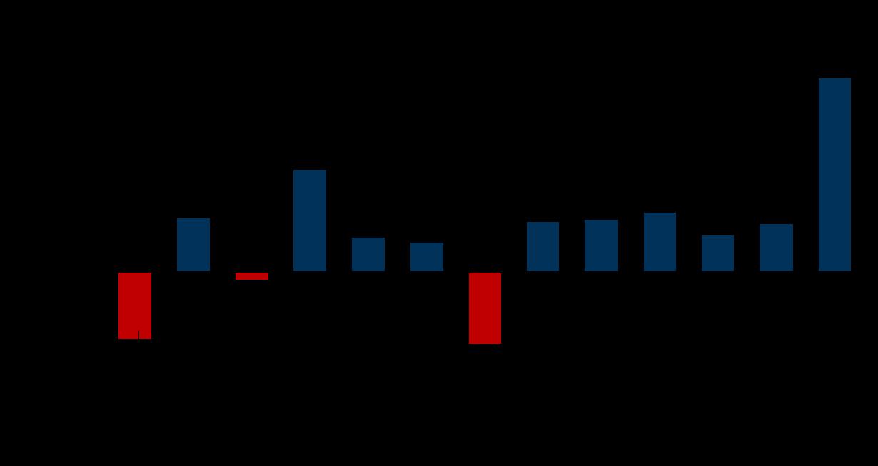 Entwicklung der Gewinne nach Steuern lauf DFL Report 2017
