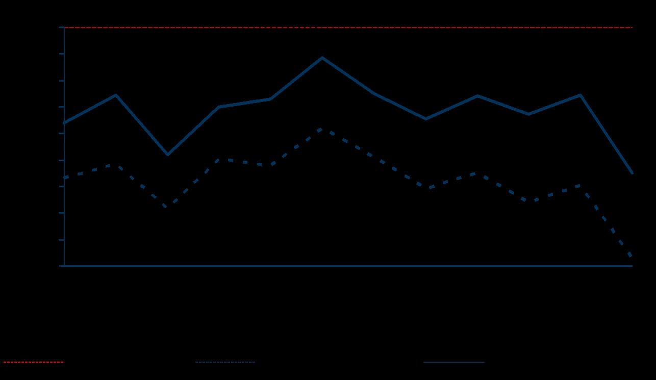 Entwicklung der Personalkostenquoten laut DFL Report 2017