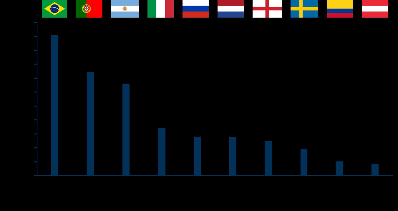 Internationaler Transfermarkt: Top 10 Ligen nach Transfersaldo
