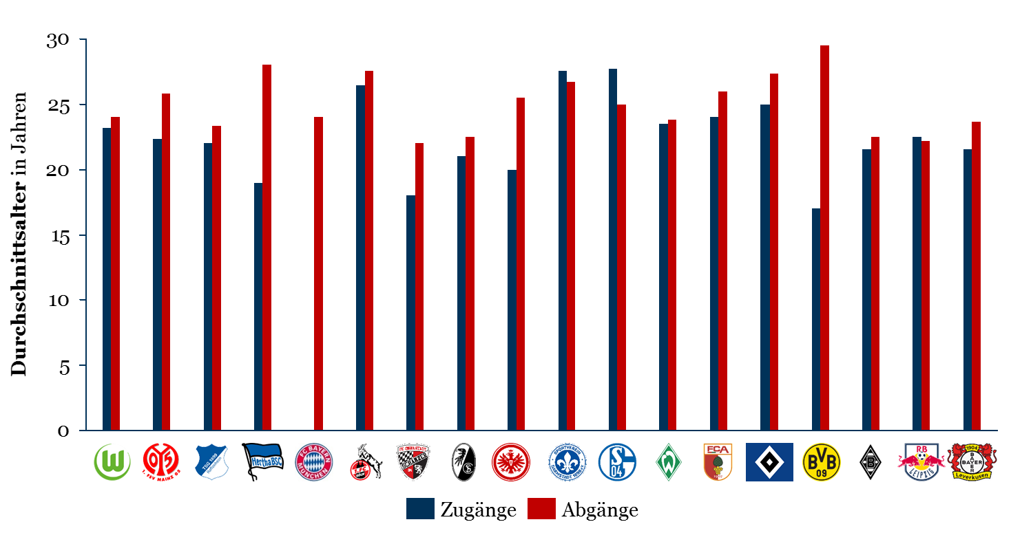 Durchschnittsalter der Zu- & Abgänge in der Winter-Transferperiode 2017