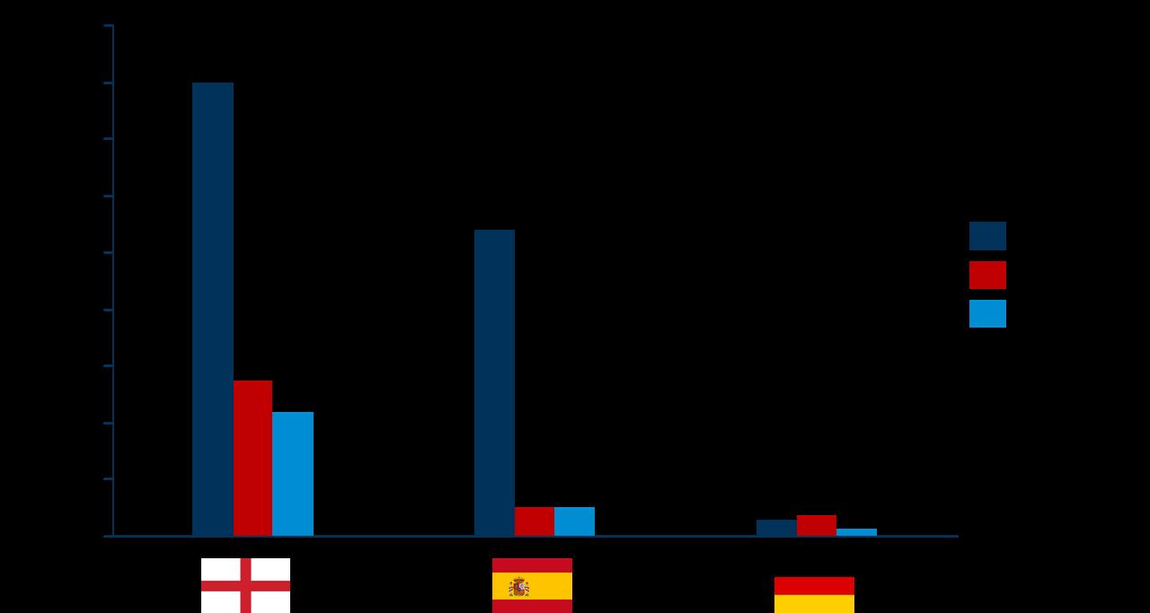 Internationale Fußball-Fans: Vergleich zwischen den drei großen Ligen