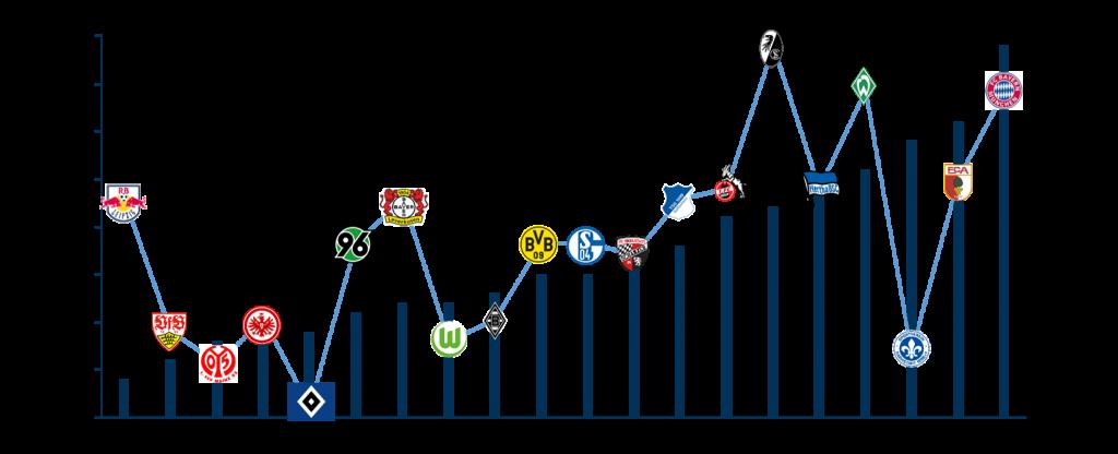 Bundesliga Kader: Durchschnittsalter