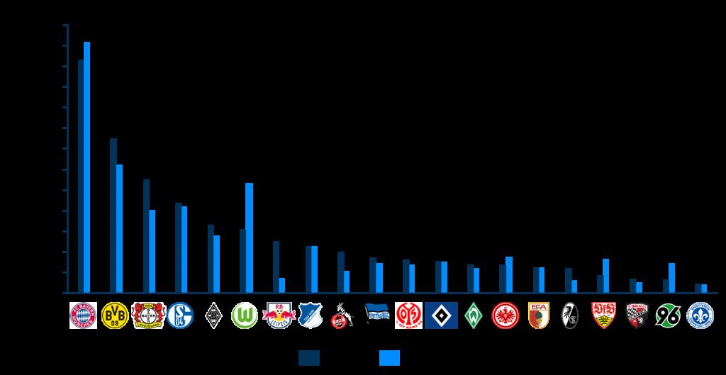 Bundesliga Kader: Marktwertvergleich 2015/16 und 2016/17
