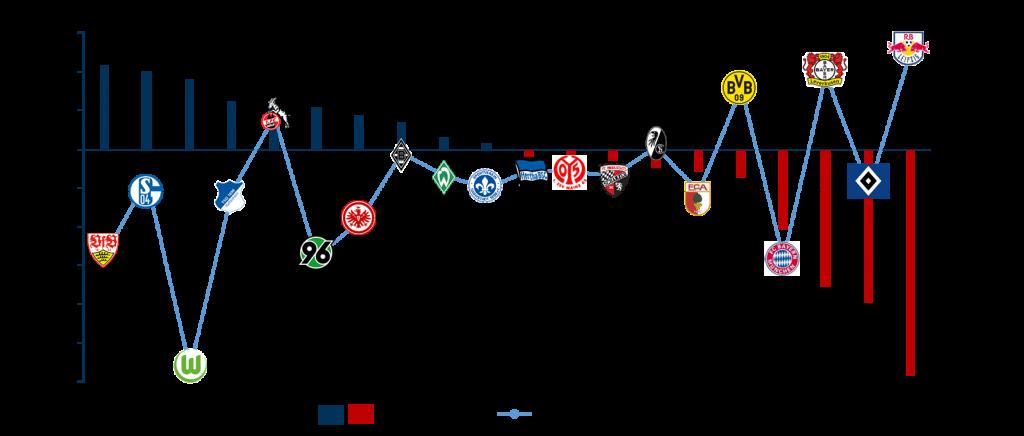 Bundesliga Kader: Marktwertveränderung und Transfersaldo
