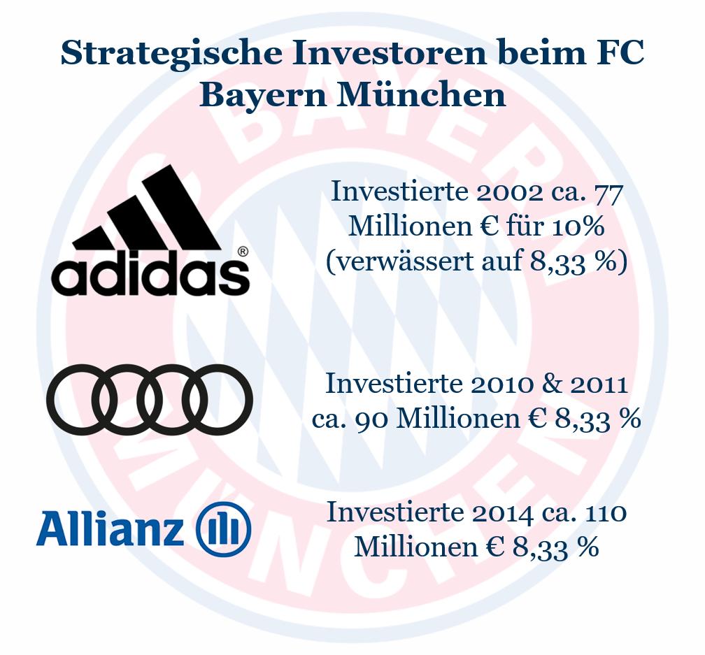 Investoren im Fußball: Strategische Investoren des FC Bayern