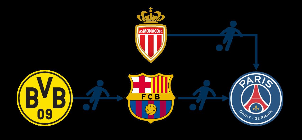 fussball transfer