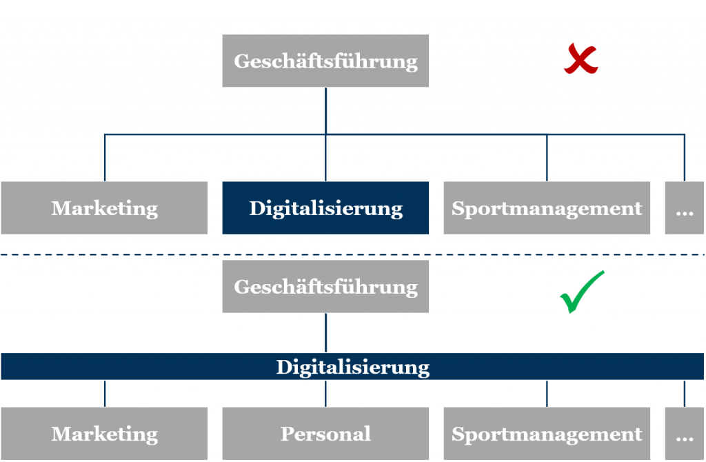 Digitale Transformation im Sport: Aufhängung in der Organisation