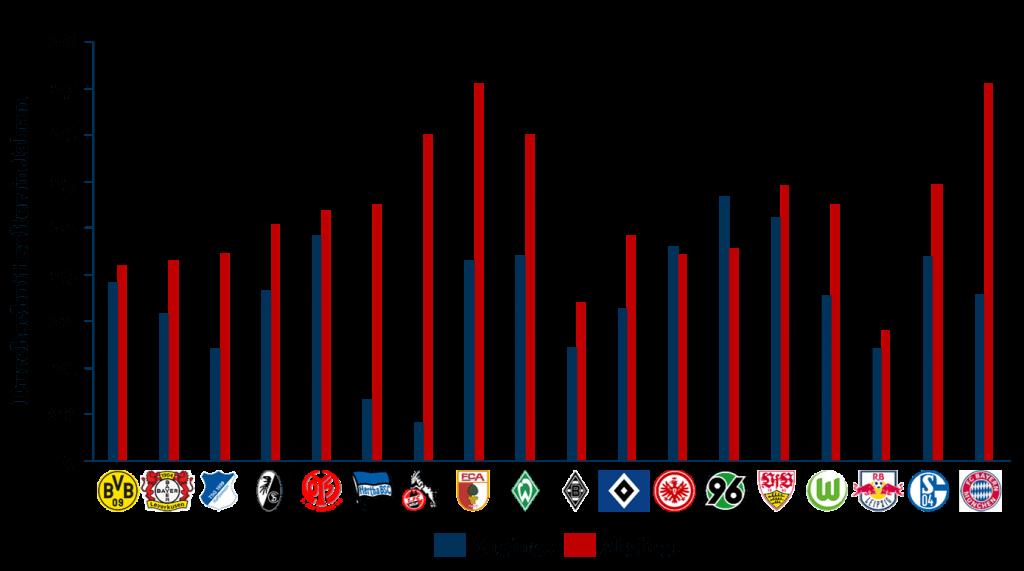 Durchschnittsalter der Zu- & Abgänge zur Bundesliga 2017/18