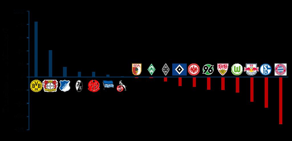 Transfersalden je Club zur Bundesliga 2017/18