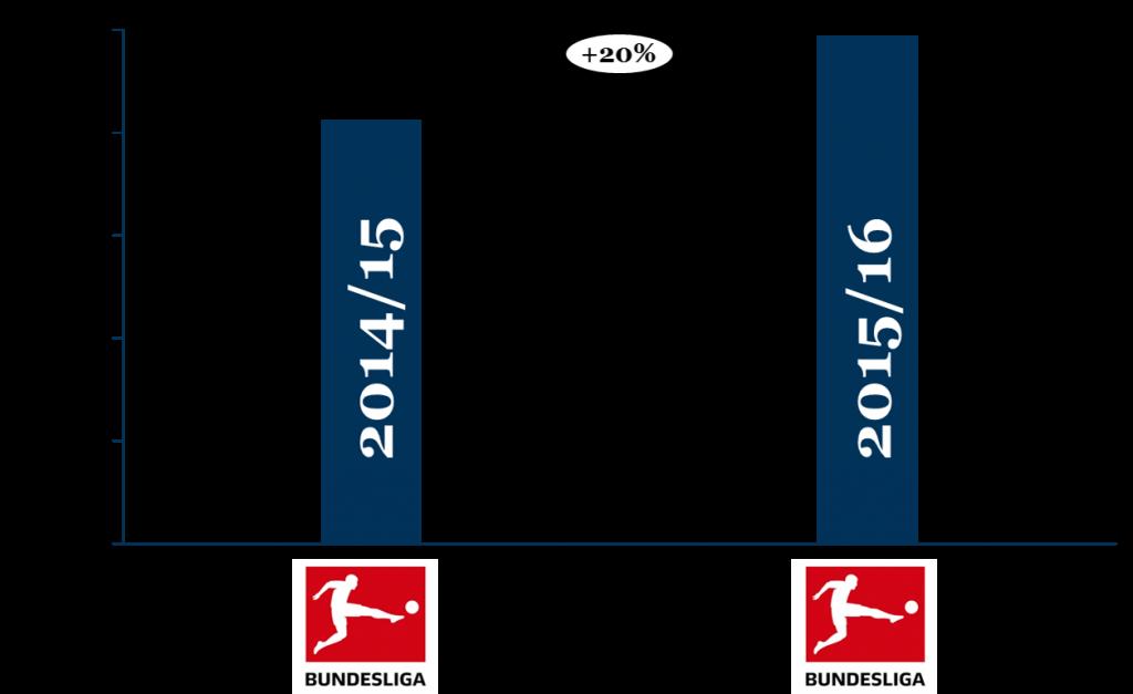 Wachstum der Bundesliga von 2014/15 auf 2015/16