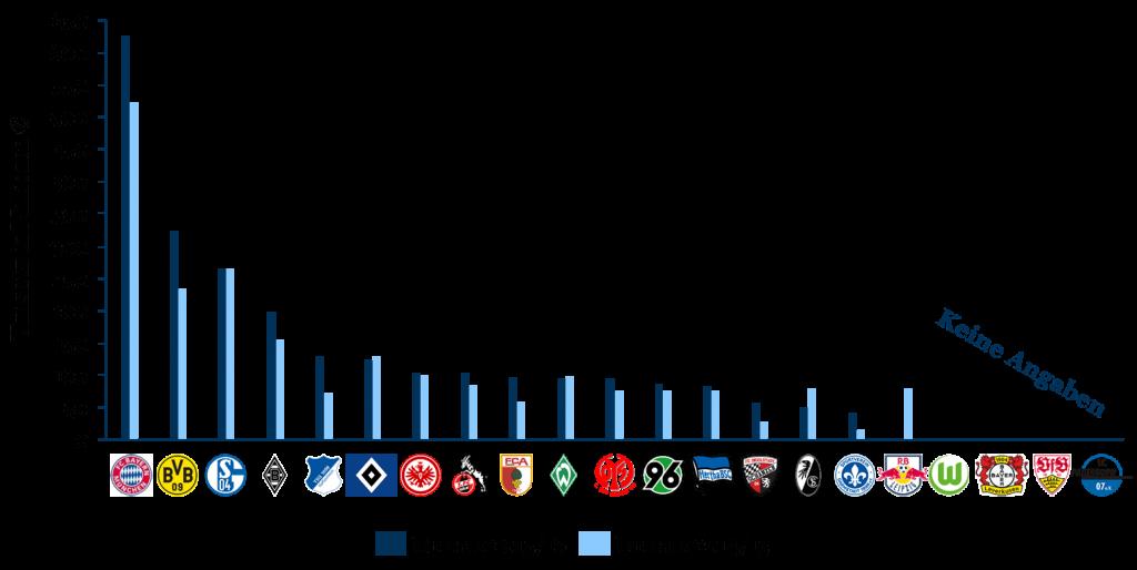 Wachstum der Bundesliga: Umsatz je Club (2014/15 & 2015/16)