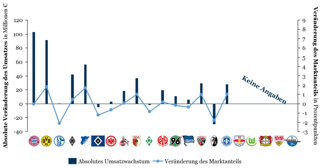 Wachstum der Bundesliga: Veränderung von 2014/15 auf 2015/16 je Club
