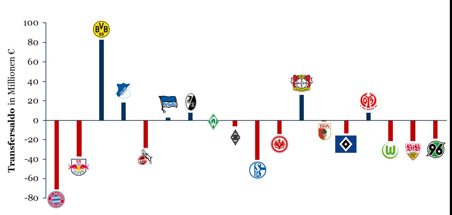 Transfersalden der Bundesligisten vor der Saison 2017/18 - geordnet nach Tabellenplatz 2016/17