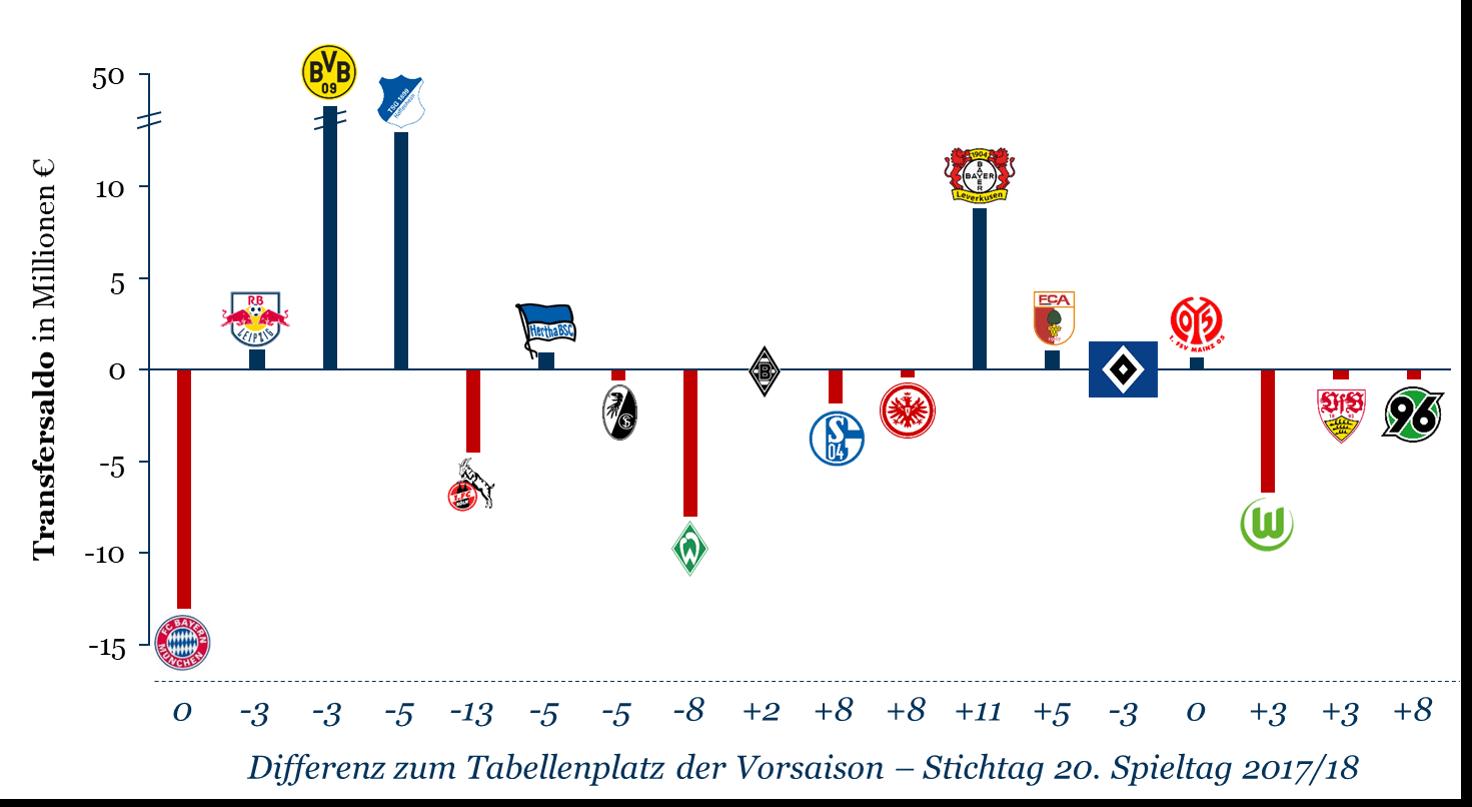Transfersalden im Winter der Saison 2017/18 und sportliche Entwicklung zur Vorsaison