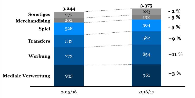 Entwicklung der einzelnen Umsatztreiber laut DFL Report 2018