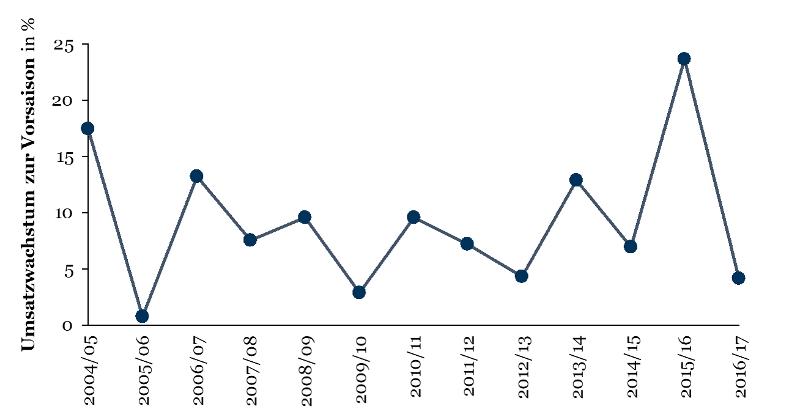 Umsatzwachstum der 1. Bundesliga in den vergangenen 13 Saisons laut DFL Report 2018