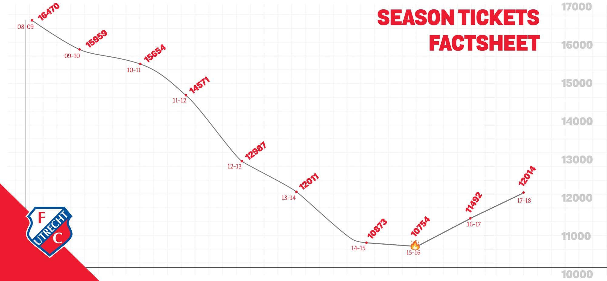 Erfolge des FC Utrecht aufgrund des Einsatzes von Big Data im Fußball