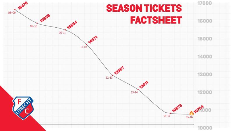 Krise als Auslöser zur Nutzung von Big Data im Fußball beim FC Utrecht