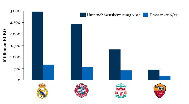 Champions League 2018: Umsatz & Unternehmensbewertung der Halbfinalisten