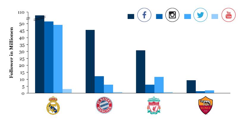 Champions League 2018: Follower der Halbfinalisten in den sozialen Medien