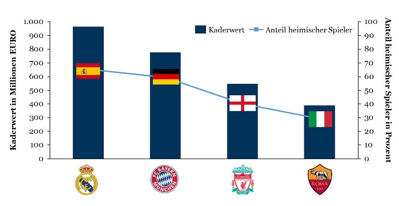 """Champions League 2018: Kaderwert und """"Herkunft"""" der vier Halbfinalisten"""