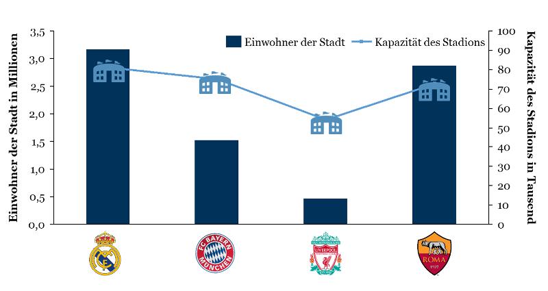 Champions League 2018: Größe der Stadt und Stadionkapazität der Halbfinalisten