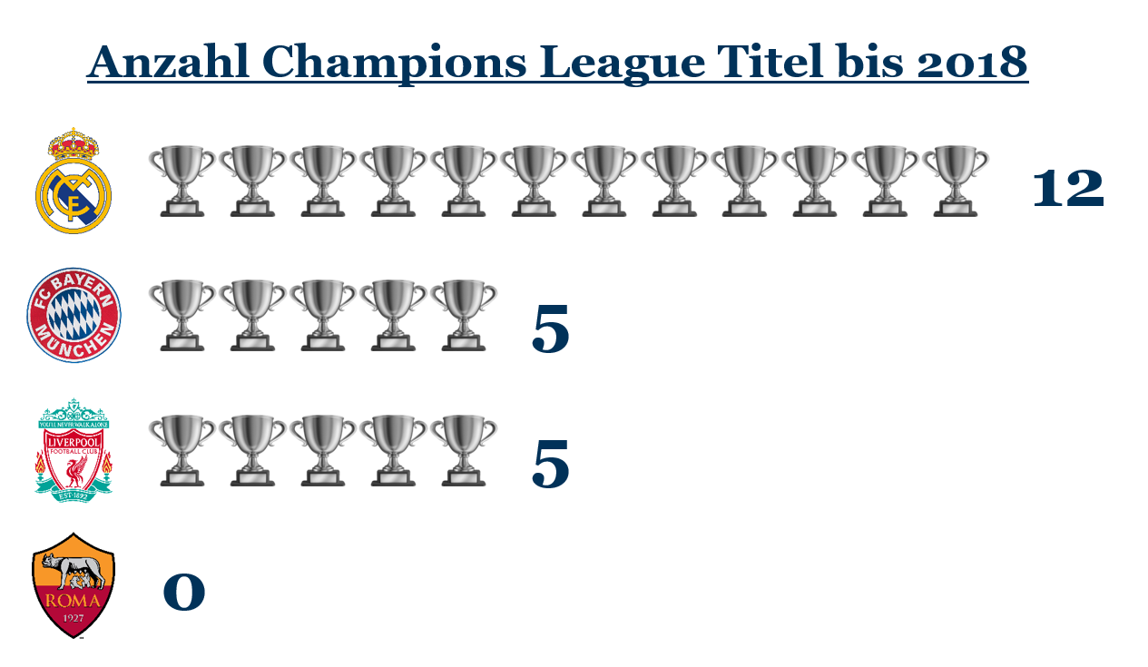 Champions League 2018: Bisherige Titel in der Königsklasse je Halbfinalist