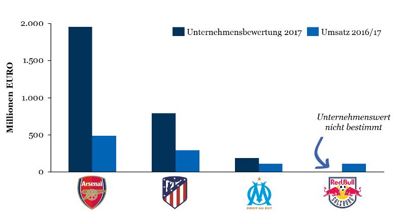 Europa League 2018: Umsatz & Unternehmensbewertung der Halbfinalisten