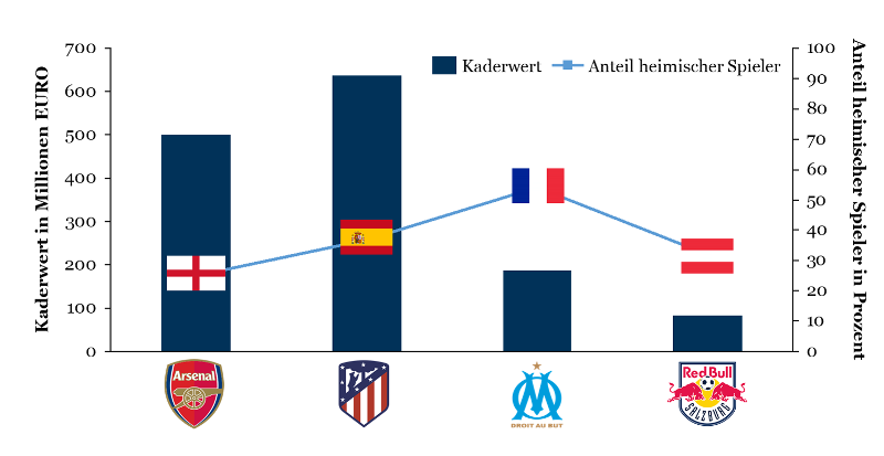 Europa League 2018: Kaderwert und Anteil heimischer Spieler je Halbfinalist