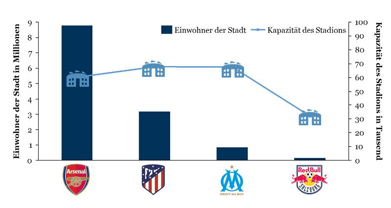 Europa League 2018: Bevölkerung der eigenen Stadt und Kapazität des Stadions der Halbfinalisten