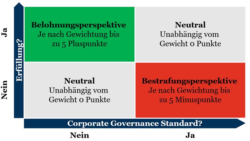 Corporate Governance im Fußball: Logik zur Bewertung der einzelnen Kriterien