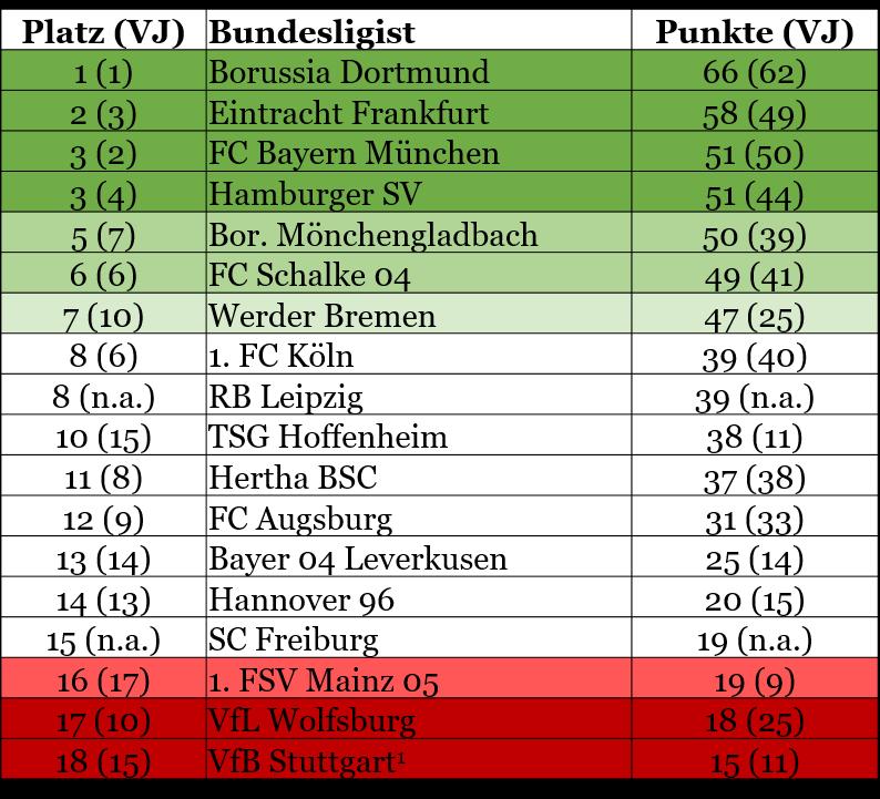 Corporate Governance im Fußball - Bundesliga Tabelle