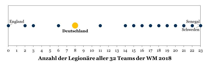 WM 2018: Anzahl der Legionäre aller 32 Teams