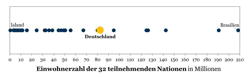 WM 2018: Einwohnerzahlen der 32 teilnehmenden Teams