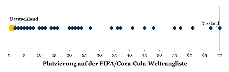 WM 2018: Platzierung der 32 teilnehmenden Nationen auf der FIFA/Coca-Cola-Weltrangliste