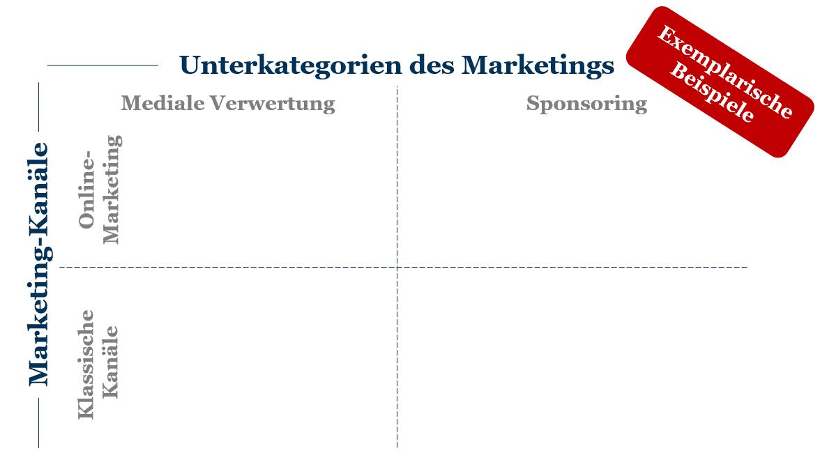 Matrix zur Differenzierung von Online-Marketing von klassischen Marketing-Inhalten