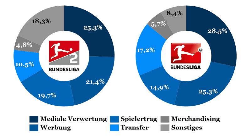 Umsatzsplit in der 1. und 2. Bundesliga