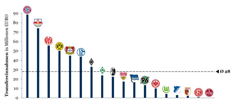 Einnahmen der Bundesligisten auf dem Transfermarkt im Sommer 2018