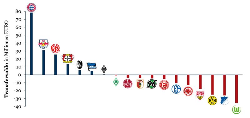 Ausgaben der Bundesligisten auf dem Transfermarkt im Sommer 2018