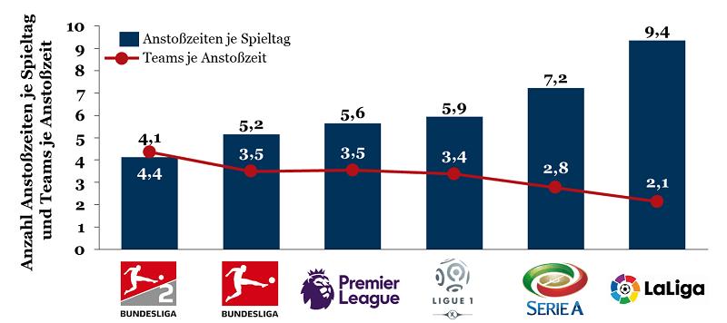 Anstoßzeiten der Bundesliga im internationalen Vergleich