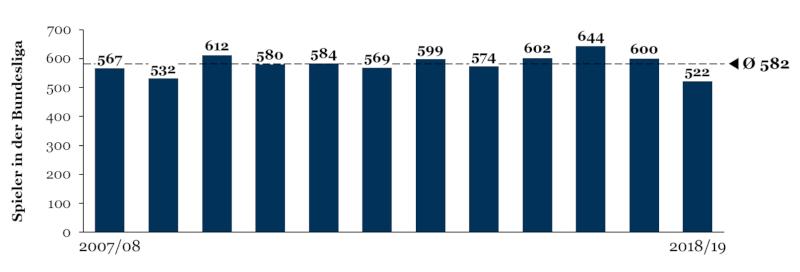 Kumulierte Kadergröße der Bundesliga im Zeitverlauf