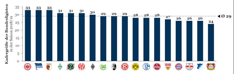 Kadergröße der Bundesligisten in der Saison 2018/19