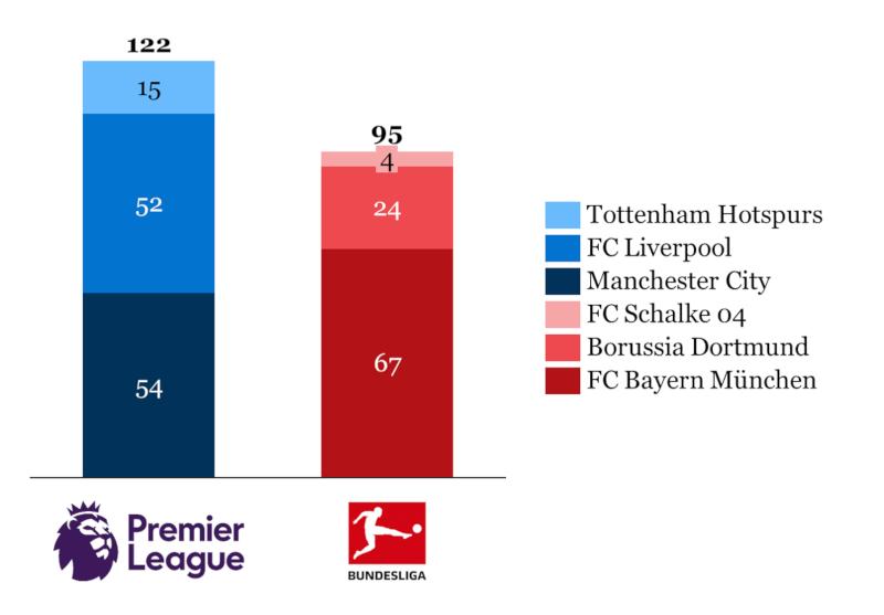 Dominanz der Premier League anhand der Follower-Zahlen