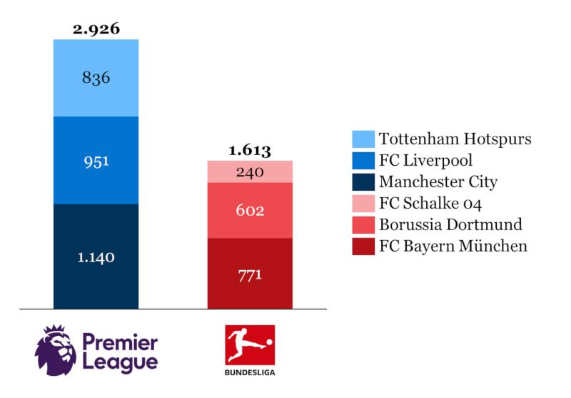 Dominanz der Premier League anhand der Marktwerte der Kader
