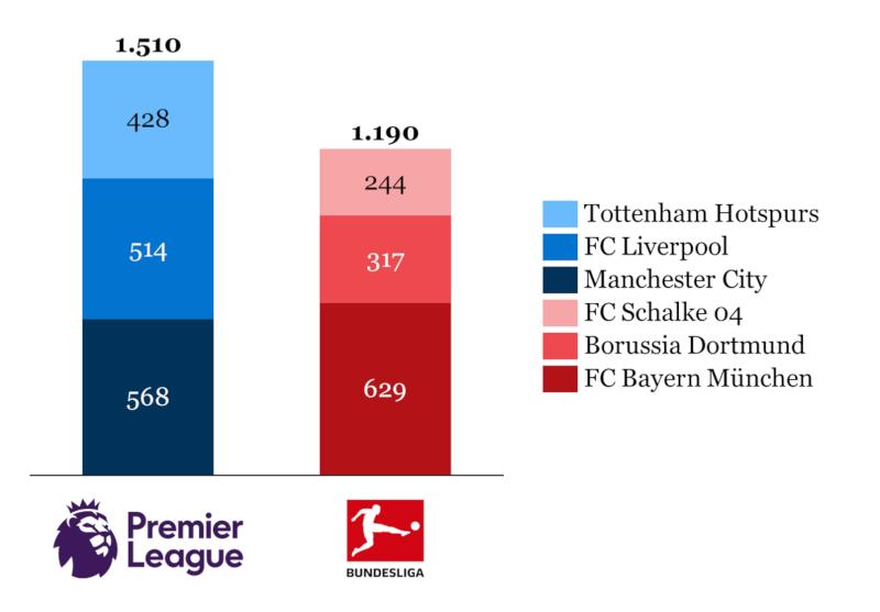 Dominanz der Premier League auf Basis des Umsatzes